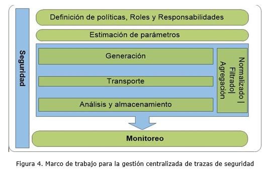 Marco de trabajo para la gestión centralizada de trazas de seguridad ...