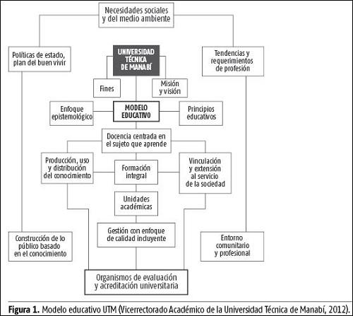 El Modelo Educativo Como Fundamento Del Accionar