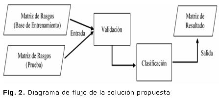 Herramienta alternativa para la clasificacin de clulas en la fase de validacin se propone como entrada que las matrices de rasgos utilizadas tanto como base de entrenamiento as como los ficheros de prueba ccuart Gallery