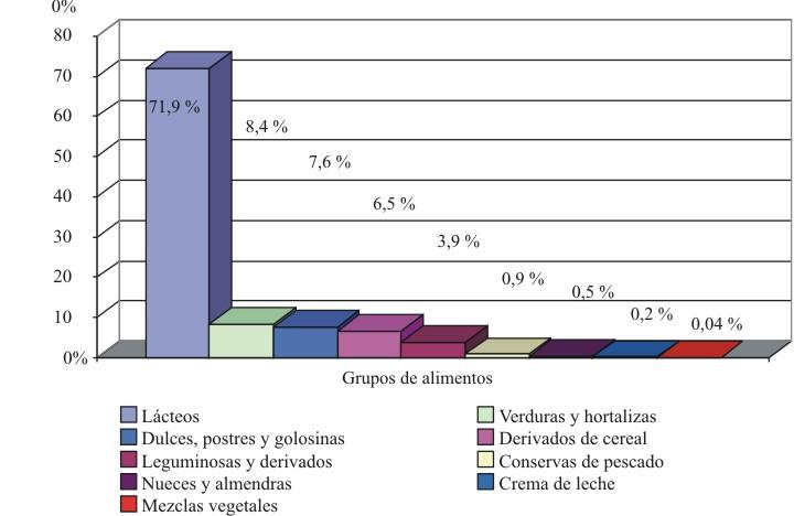 Consumo En Restaurantes Deducible 2016   consumo en