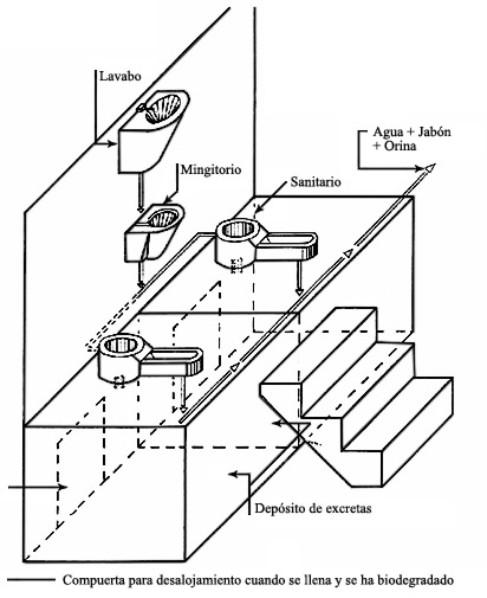 Baño Familiar Medidas:Diseño y construcción de sanitarios ecológicos secos en áreas