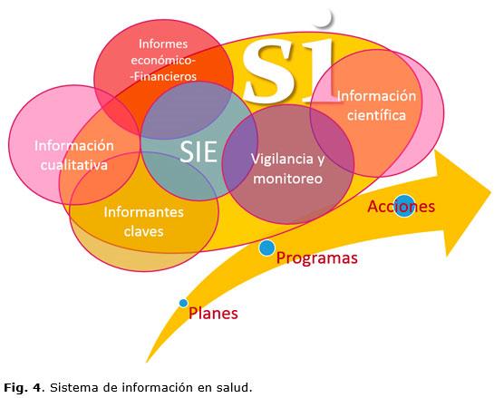 Propuestas de innovación para la gestión de información y el ...