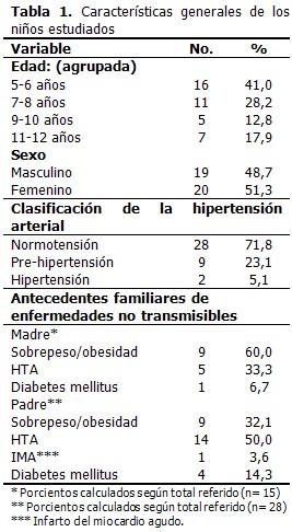 Sobrepeso Y Obesidad En Niños De 5 A 12 Años