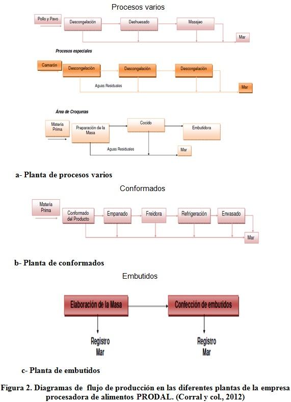 Caracterizaci n de las aguas residuales de la empresa for Procesos de produccion de alimentos