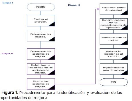 Procedimiento para la identificacin y evaluacin de las se comienza con el anlisis del estado actual del cumplimiento de los objetivos de trabajo para el proceso para ello se debe realizar un anlisis histrico ccuart Gallery