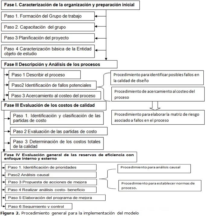 Modelo de gestión de la eficiencia basado en los costos de la ...