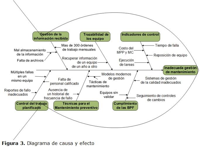 Metodología e implementación de un programa de gestión de mantenimiento