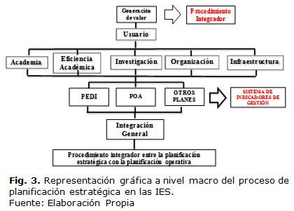 172e23cf645d4 3. Representación gráfica a nivel macro del proceso de planificación  estratégica ...