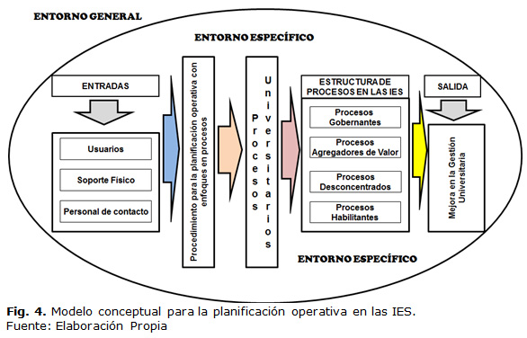 La planificación operativa con enfoque en procesos para las