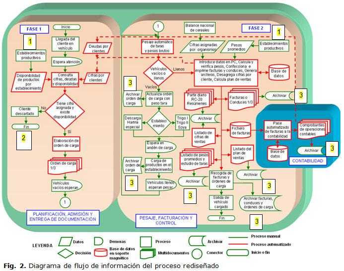 Metodología para la reingeniería de procesos. Validación en la ...