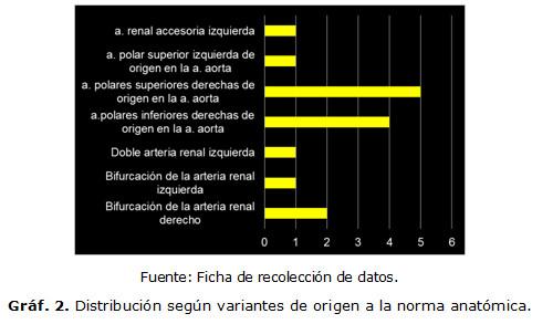 Variantes anatómicas de origen de los ramos viscerales de la arteria ...