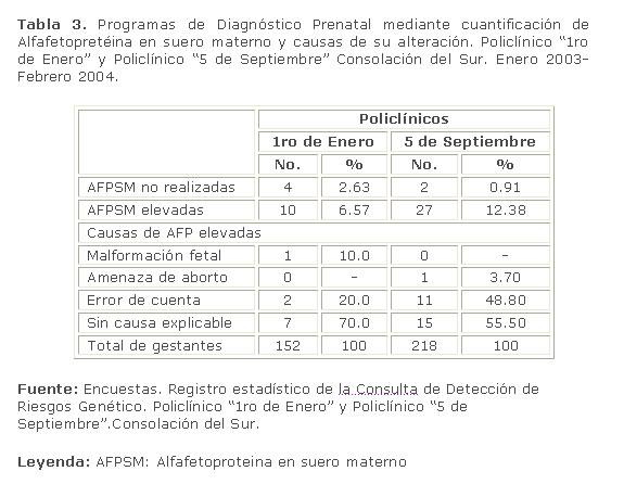 Comportamiento de los programas de diagnósticos prenatal en ...