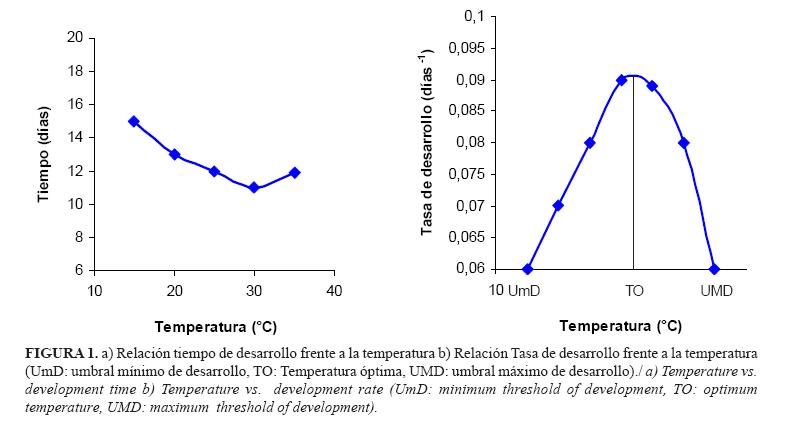 Modelación matemática de la dinámica de poblaciones: desarrollo ...