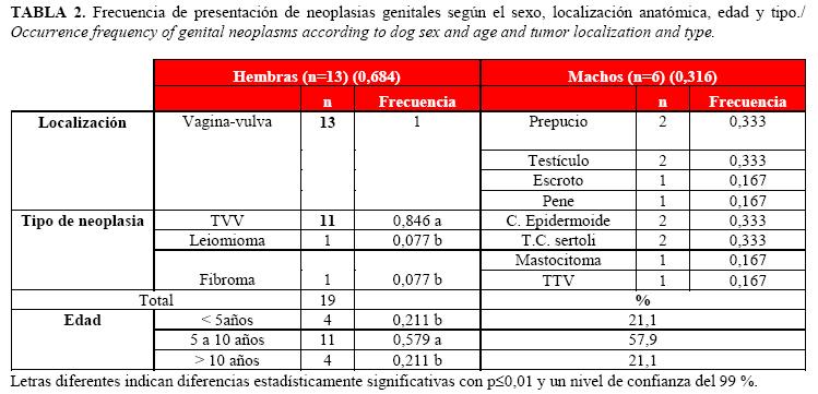 Frecuencia de presentación de neoplasias en caninos del municipio ...