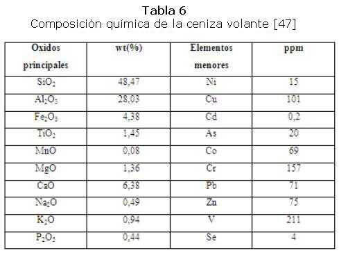 20e4a9461 La abundancia de SiO2 y Al2O3 hace de la ceniza volante una importante  fuente de material para la síntesis de zeolitas (ver tabla 6).