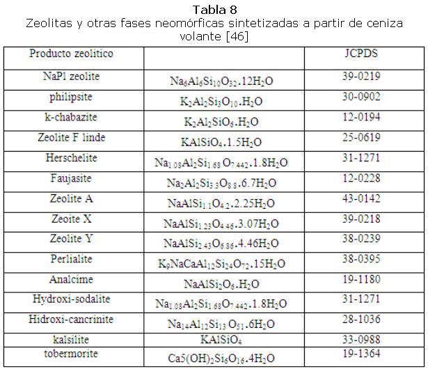 066f0d0af La tabla 8 muestra los tipos de zeolitas que han sido sintetizados a partir  de ceniza volante de carbón.