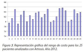 Cálculo del costo por pacientes rehabilitados con enfermedades del ...