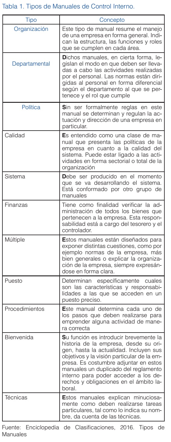 LOS MANUALES DE PROCEDIMIENTOS COMO HERRAMIENTAS DE CONTROL INTERNO ...