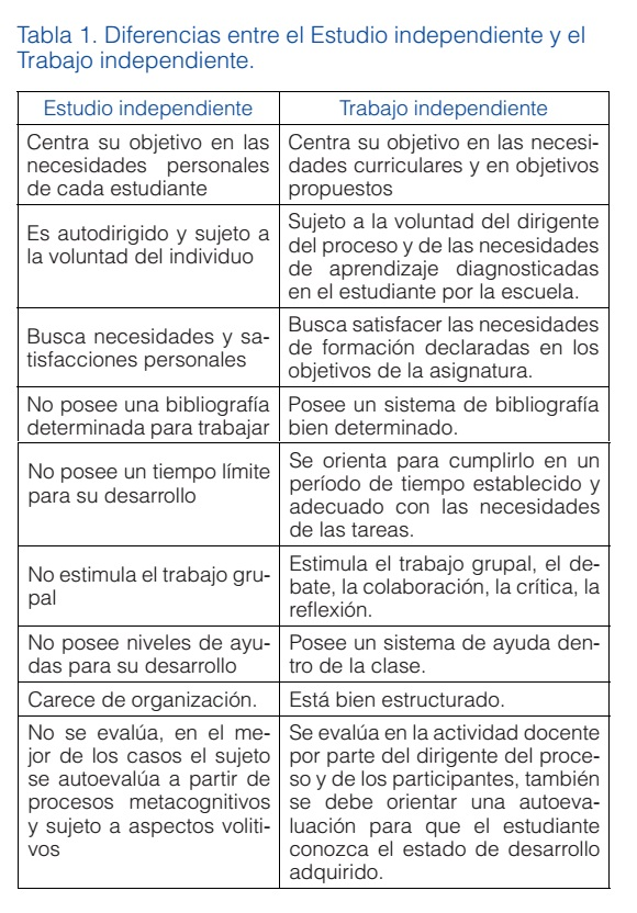 EL TRABAJO INDEPENDIENTE EN LA ASIGNATURA CONTABILIDAD DE COSTOS DE ...