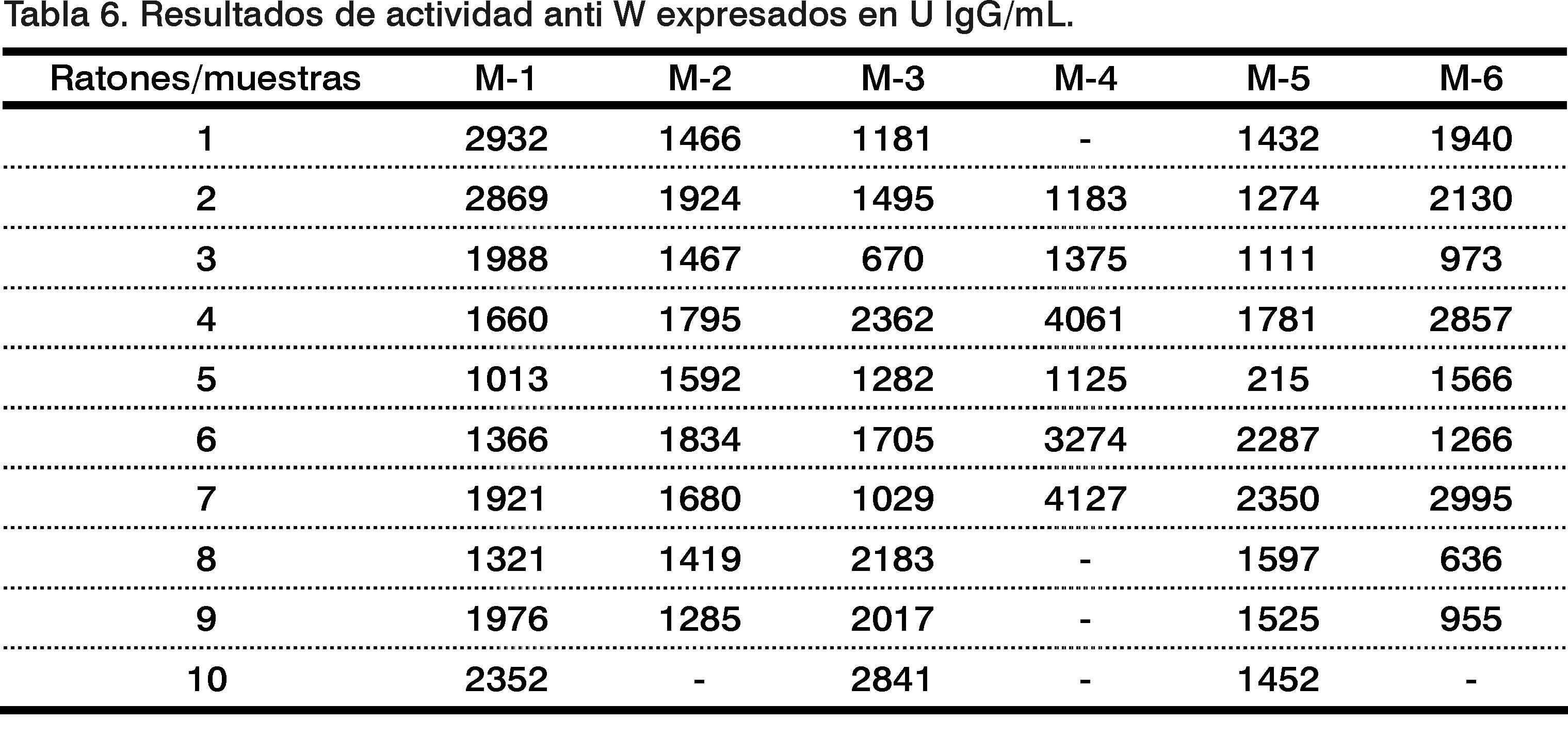 Estandarizaci N De Ensayos Inmunoenzim Ticos Elisa Para La